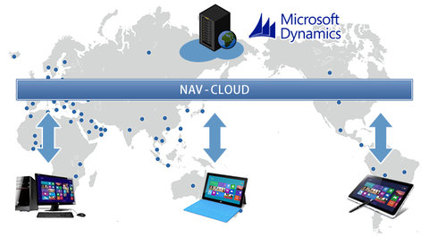 NAV on Azure