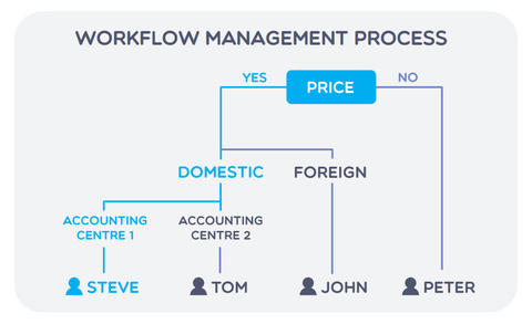 workflow management proces